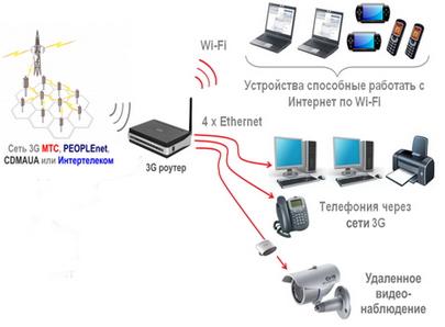 Установить 3G WiFi роутер